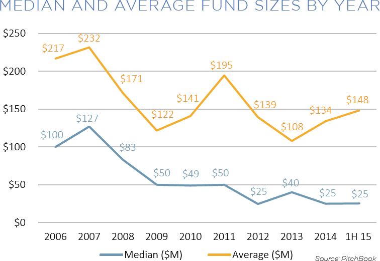 1H VIR Average Fund Size Blog Img