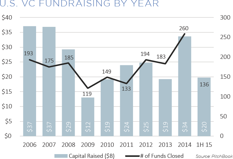 1H VIR Fundraising by Year Blog Img