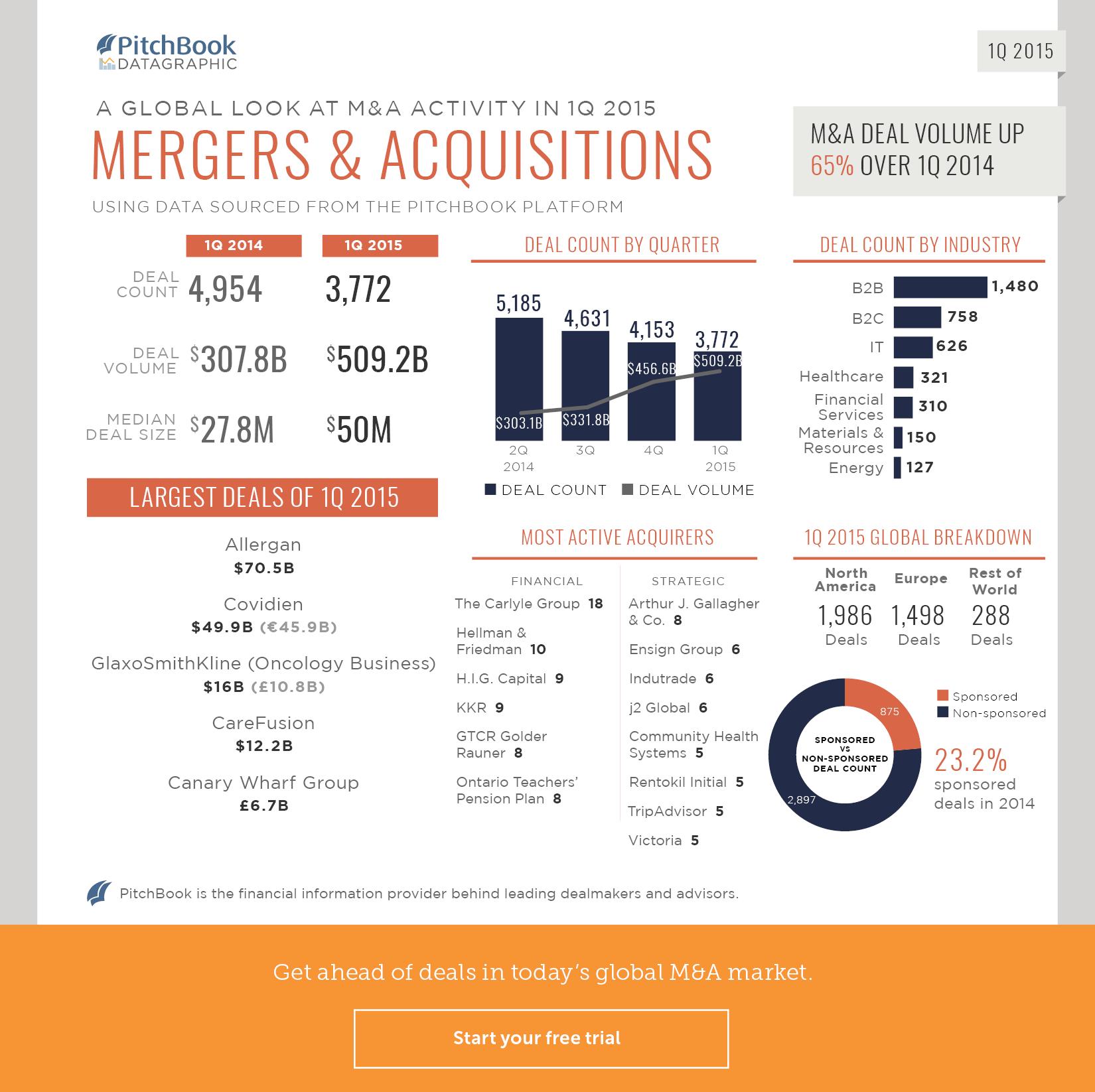 1Q 2015 M&A Recap Datagraphic