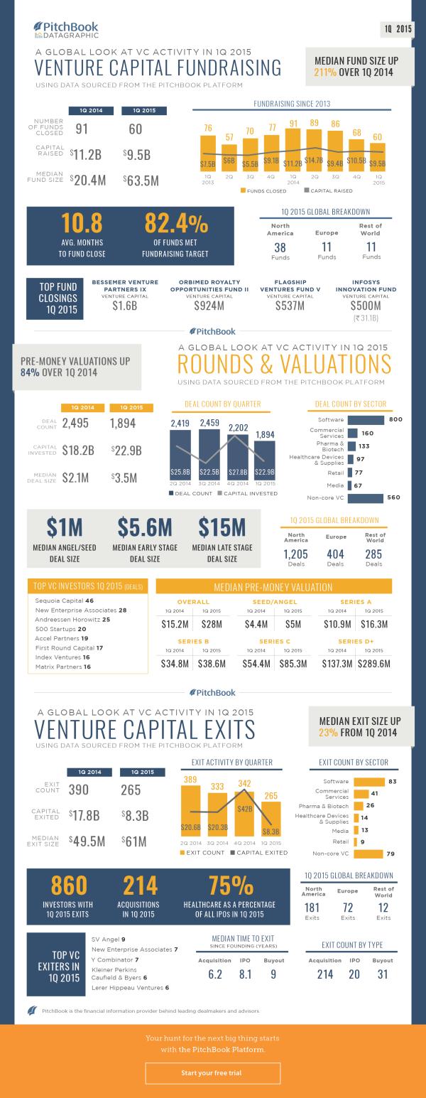 1Q 2015 VC Recap Datagraphic