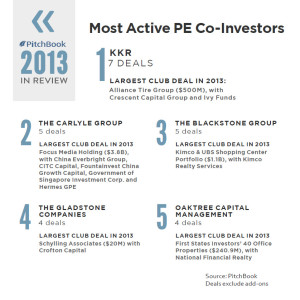 KKR was the most active co-investor globally in 2013 | Source: PitchBook