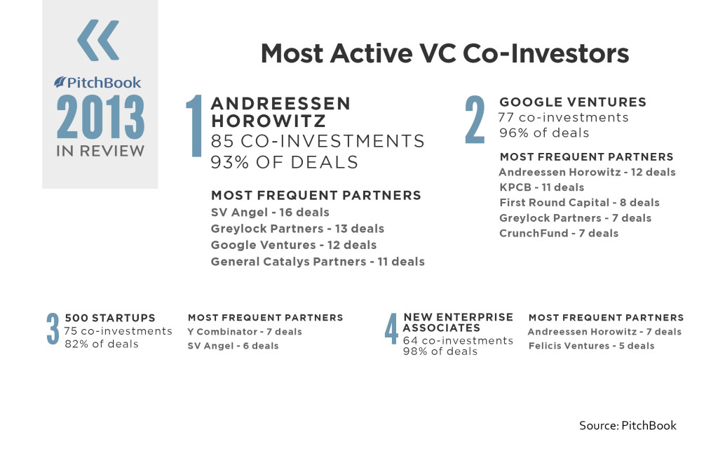 Andreessen Horowitz was the most active VC co-investor in 2013. | Source: PitchBook