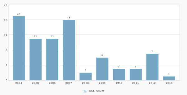 The above chart shows the number of private equity investments made in newspaper companies since 2004.