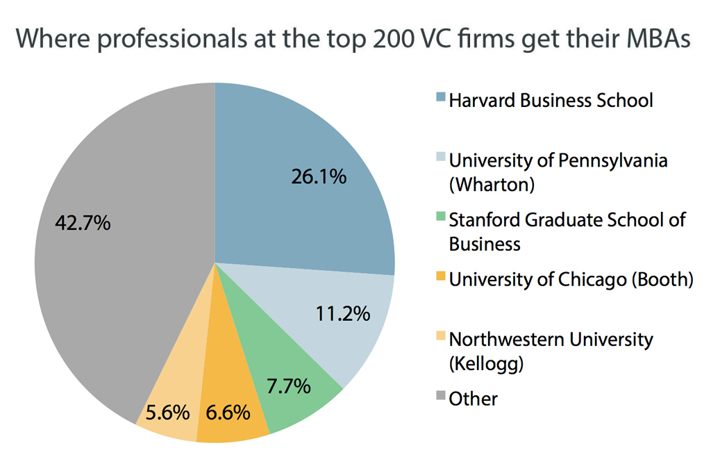 Harvard Business School produces 26.1% of the MBAs at the top-200 buyout firms, PitchBook data show.