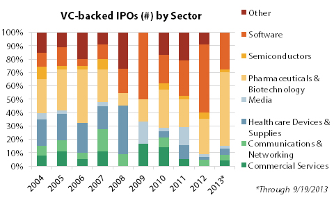 Pharmaceuticals & biotechnology companies account for half the VC-backed IPOs in 2013 so far.