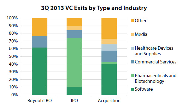 Pharmaceuticals & biotechnology made up an overwhelming proportion of VC-backed IPOs in 3Q 2013.
