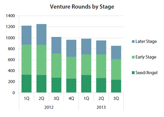 The number of early stage financings dropped in 3Q 2013.