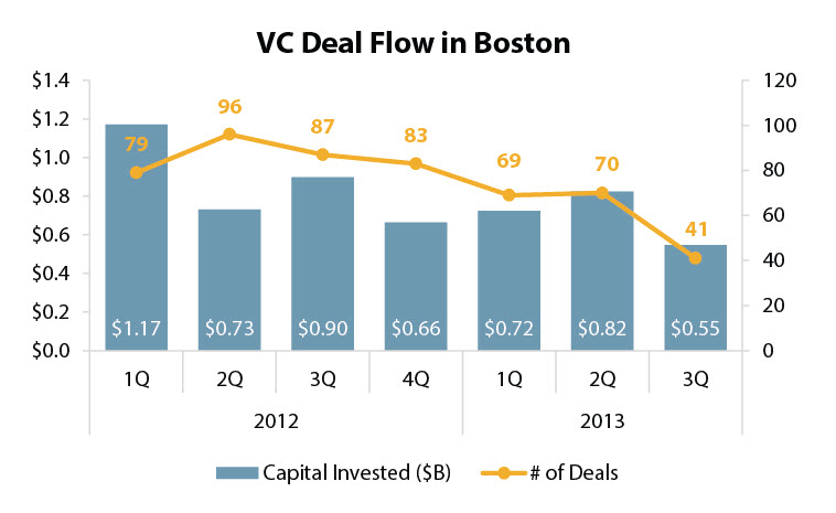 Boston has seen its VC deal flow fall over the last several quarters. | Source: PitchBook