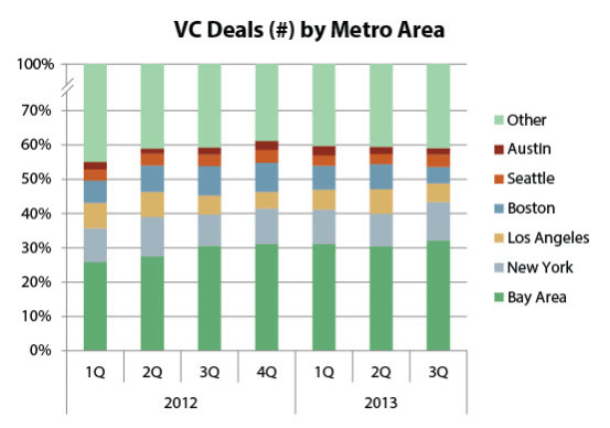 The Bay Area is making up a growing share of VC deals. | Source: PitchBook