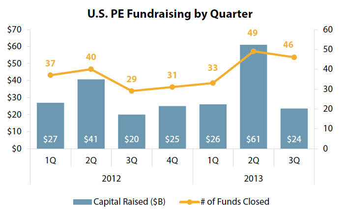 While fund count is on the rise, capital raised has remained relatively flat (with the exception of 2Q 2013). | Source: PitchBook