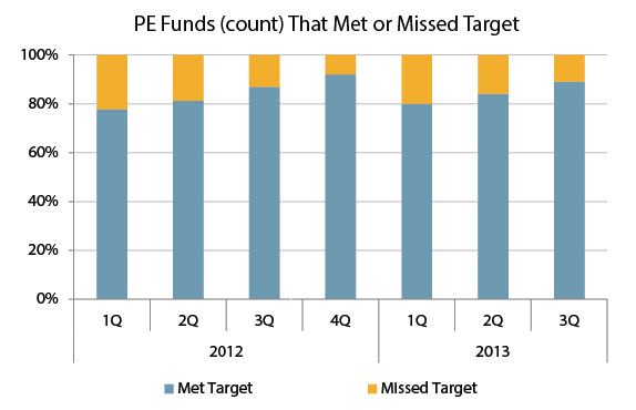 89% of funds closed in 3Q 2013 met their fundraising target. | Source: PitchBook
