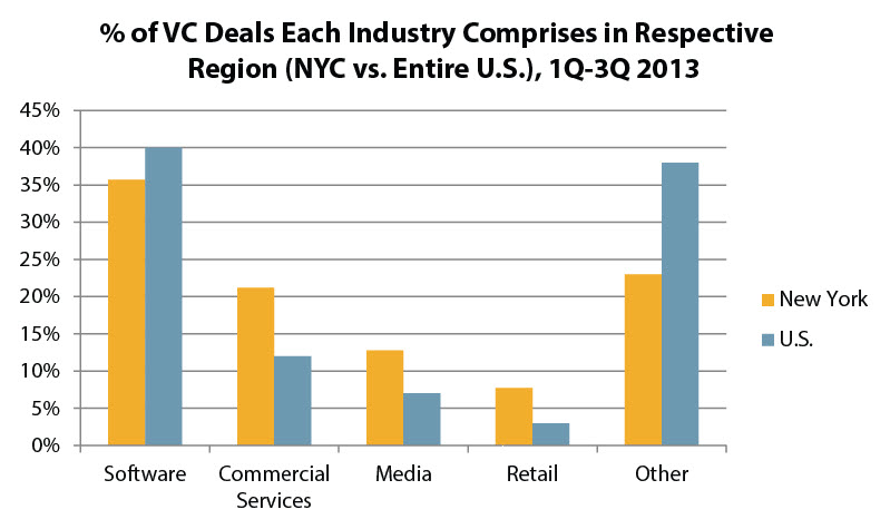 New York City has seen a larger proportion of its VC investment go to companies in commercial services, media and retail, compared to the United States as a whole. | Source: PitchBook