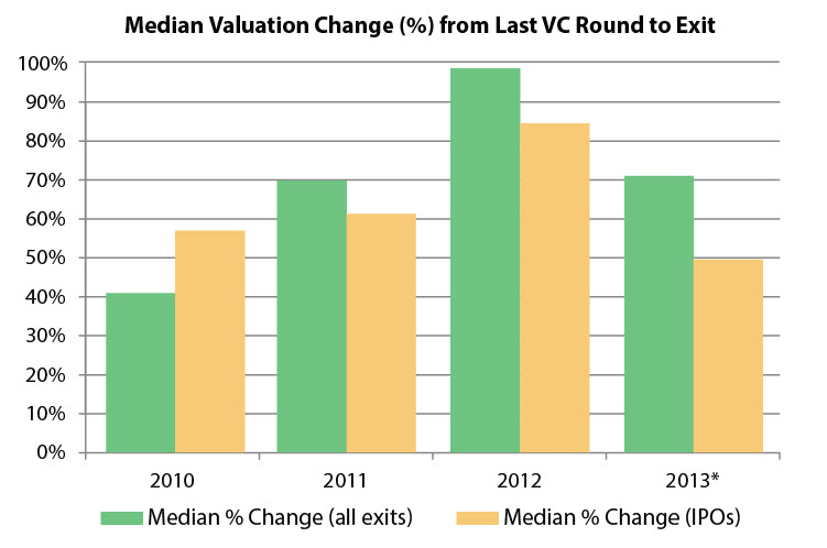 The median valuation change from the last VC round to exit was higher for all exits than IPOs. | *Through 9/30/2013, Source: PitchBook