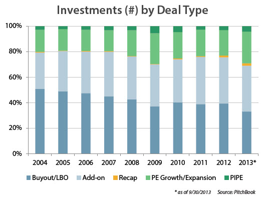 Buyouts have been shrinking as a proportion of all PE deals, while growth/expansion deals have increased.