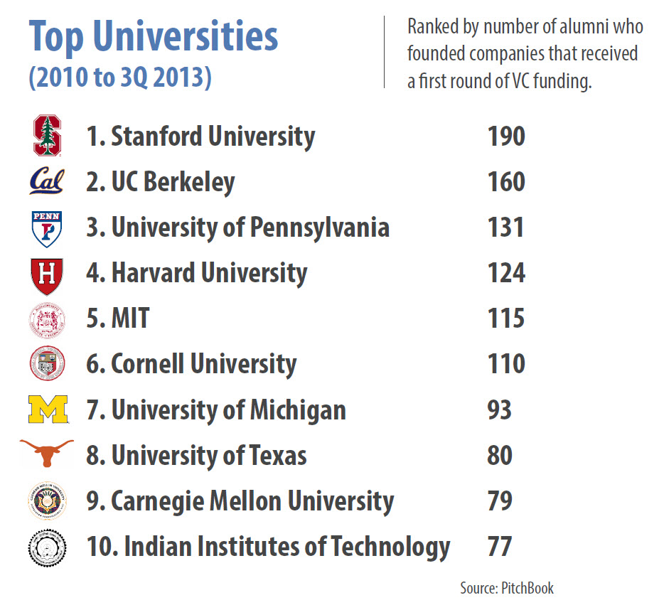 20131023 - Andy - Universities Top 10 2010-2013