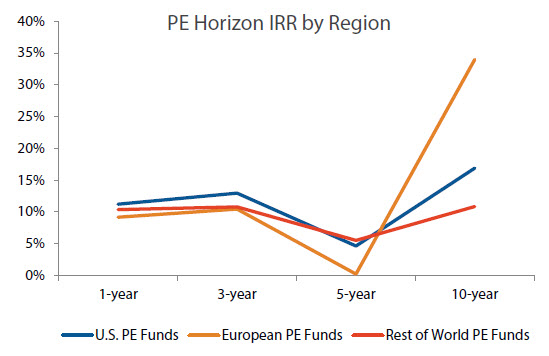 Horizon IRR data from PitchBook's 3Q 2013 Benchmarking Report show that overall PE performance in Europe over the last five years has been less than stellar. | Source: PitchBook