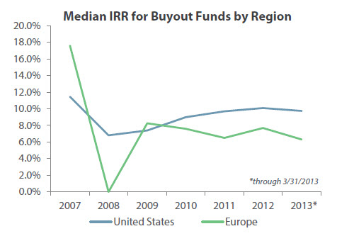European buyout funds have underperformed compared to their U.S. counterparts since the financial crisis. | Source PitchBook