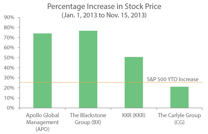 Stock prices of the four largest publicly traded private equity firms have seen strong growth in 2013, with Apollo, Blackstone and KKR far outperforming the S&P 500's 25% YTD increase. | Source: PitchBook