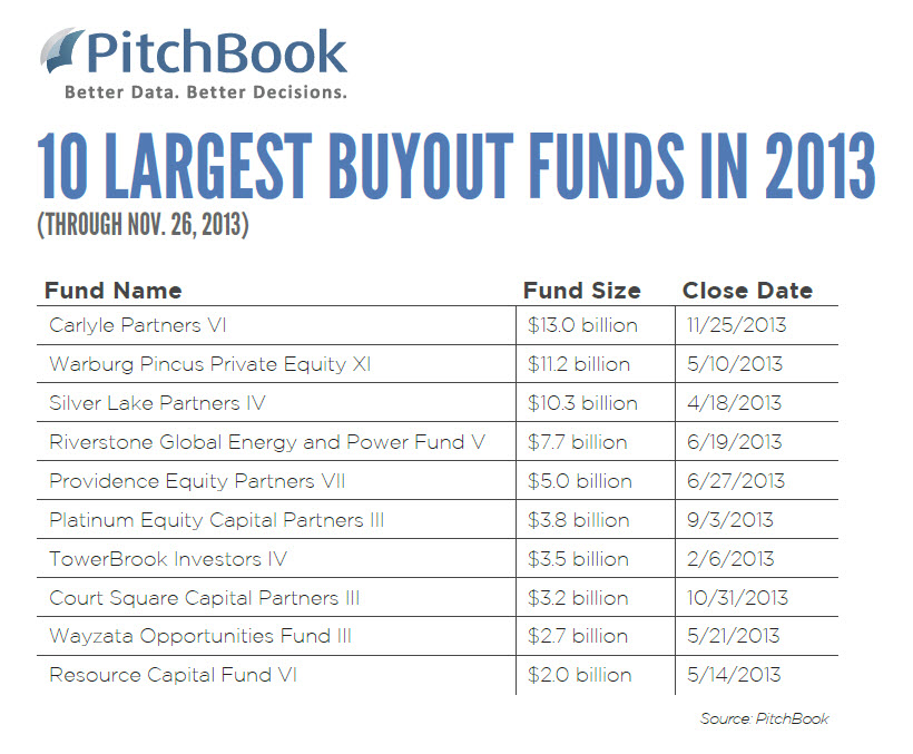 20131126 - top 10 funds1