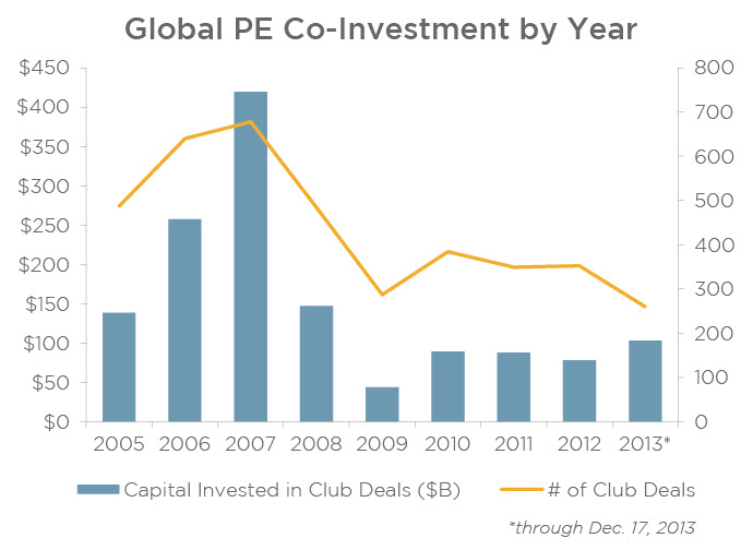 Private equity co-investment has declined since a small rebound in 2010. | Source: PitchBook