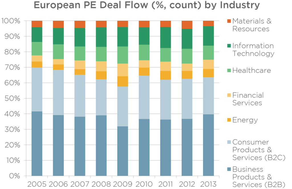 B2C has shrunk as a percentage of deal flow in Europe in 2013, while B2B has grown. | Source: PitchBook (data as of Dec. 15, 2013)