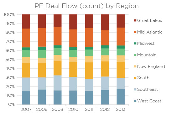 The Mid-Atlantic, South and West Coast were the most active regions for PE investing in 2013. | Source: PitchBook, data through Dec. 16, 2013