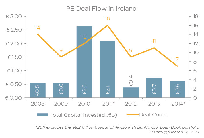 Private equity deals include buyouts, add-ons, growth and PIPEs | Source: PitchBook