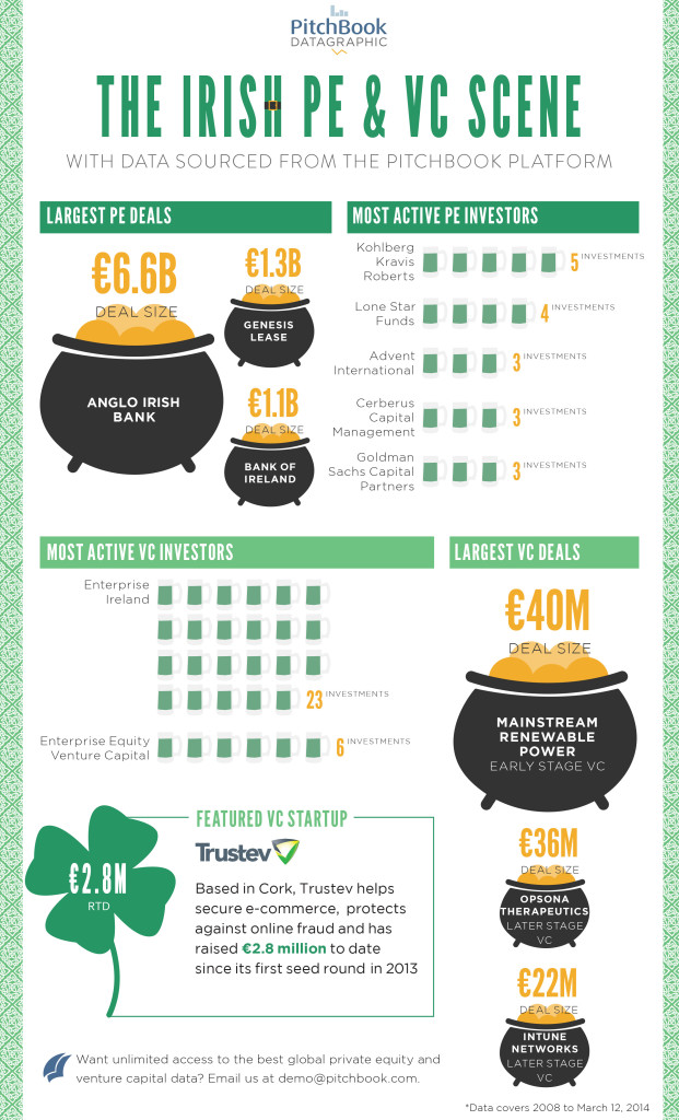 Datagraphic on Ireland's PE & VC scene from 2008 to today.   By Jennifer Sam