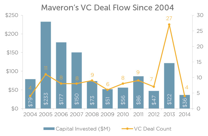 Thanks to the firm's seed-investing program, which was launched in March last year, Maveron completed more VC investments than ever in 2013. The firm's trend of using less capital in its deals over time manifests itself in PitchBook's data. | Source: PitchBook, data through March 19, 2014