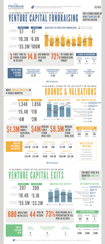 Click to view the full datagraphic of VC fundraising, deal-making and exits. | By Jennifer Sam