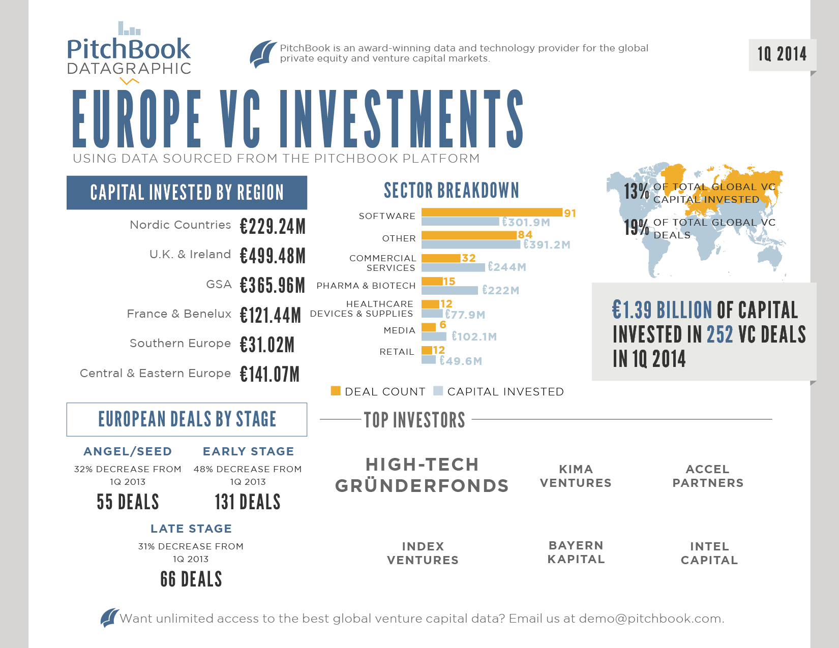 20140401 - PitchBook - Europe 1Q 2014 VC Datagraphic