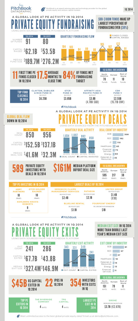 Click to view the full datagraphic of PE fundraising, deal-making and exits. | By Jennifer Sam