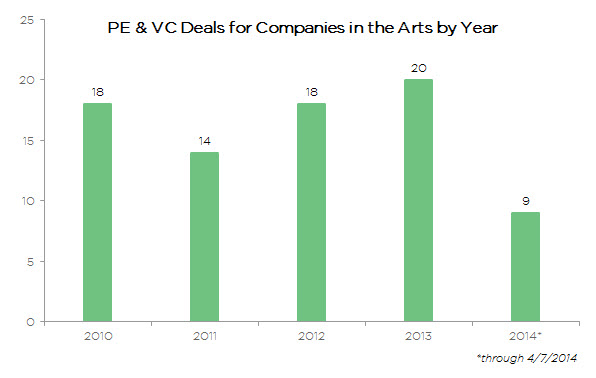 PE and VC firms have been more willing to invest in the arts in recent years. | Source: PitchBook