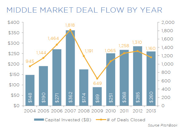20140425 - Middle Market Deal Flow