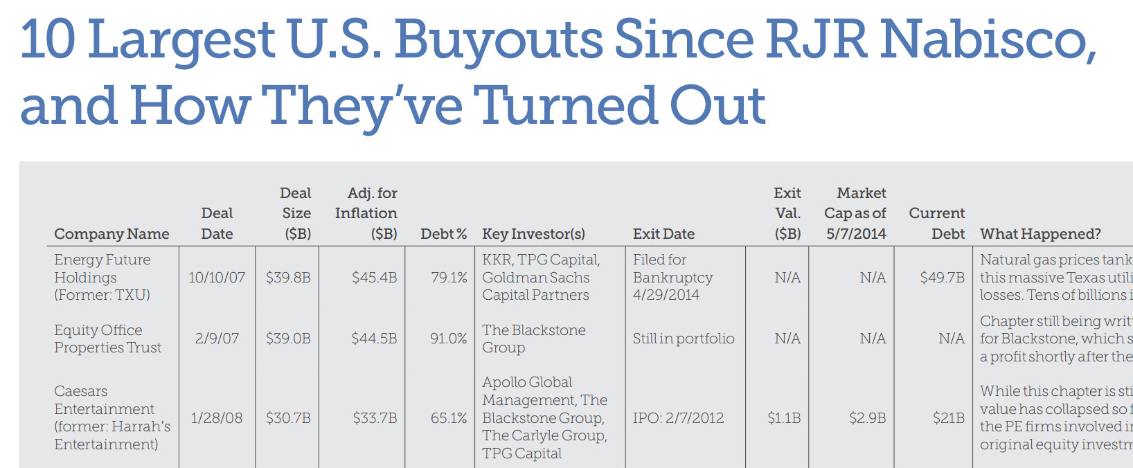 The 10 largest U.S. buyouts since RJR Nabisco. See the full graphic by clicking the image, or by going to the bottom of the article. | Source: PitchBook