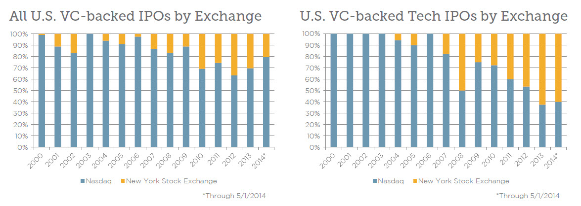 NYSE has attracted a growing share of U.S.-based VC-backed tech IPOs in recent years. | Source: PitchBook