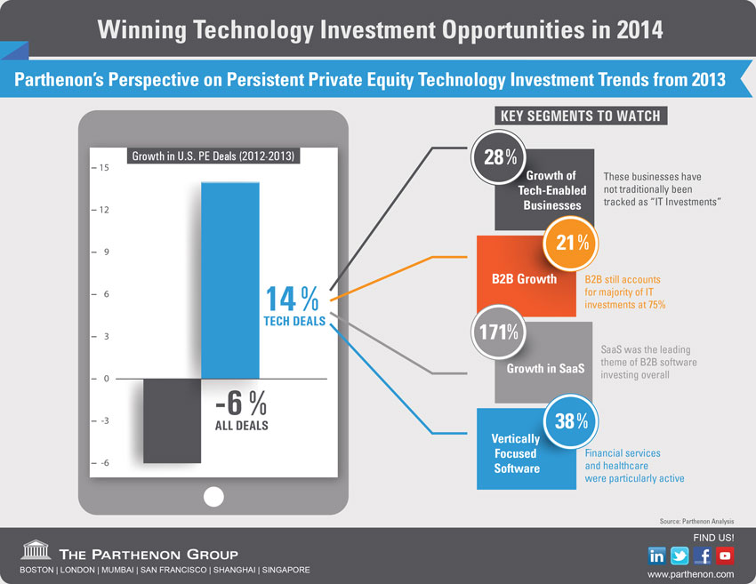 To learn more about the PE investment opportunities in technology, click the image above. | Source: Parthenon Group