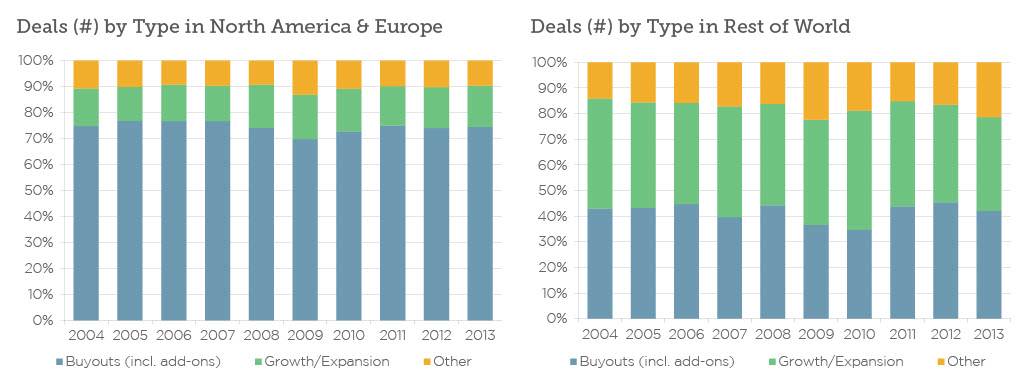 Growth deals are more popular in emerging markets. | Source: PitchBook