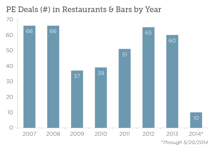 A Night Out: PE and Restaurants | PitchBook