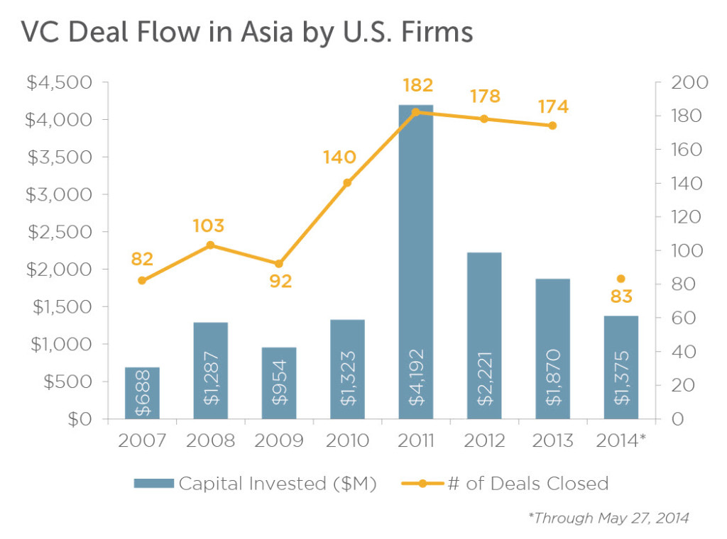 VC investment in Asia by U.S.-based firms shot up in 2011 and has remained high. | Source: PitchBook