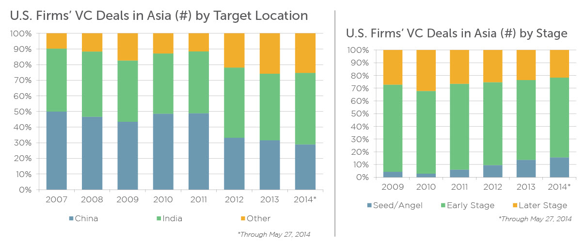 India has overtaken China as the most-active location for U.S.-based VC firms' financings, while seed financings now make up more than 15% of U.S. VC firms' deals in Asia. | Source: PitchBook