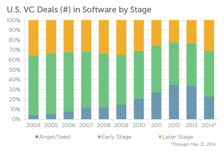 Seed financings have exploded in the software sector in recent years. | Source: PitchBook