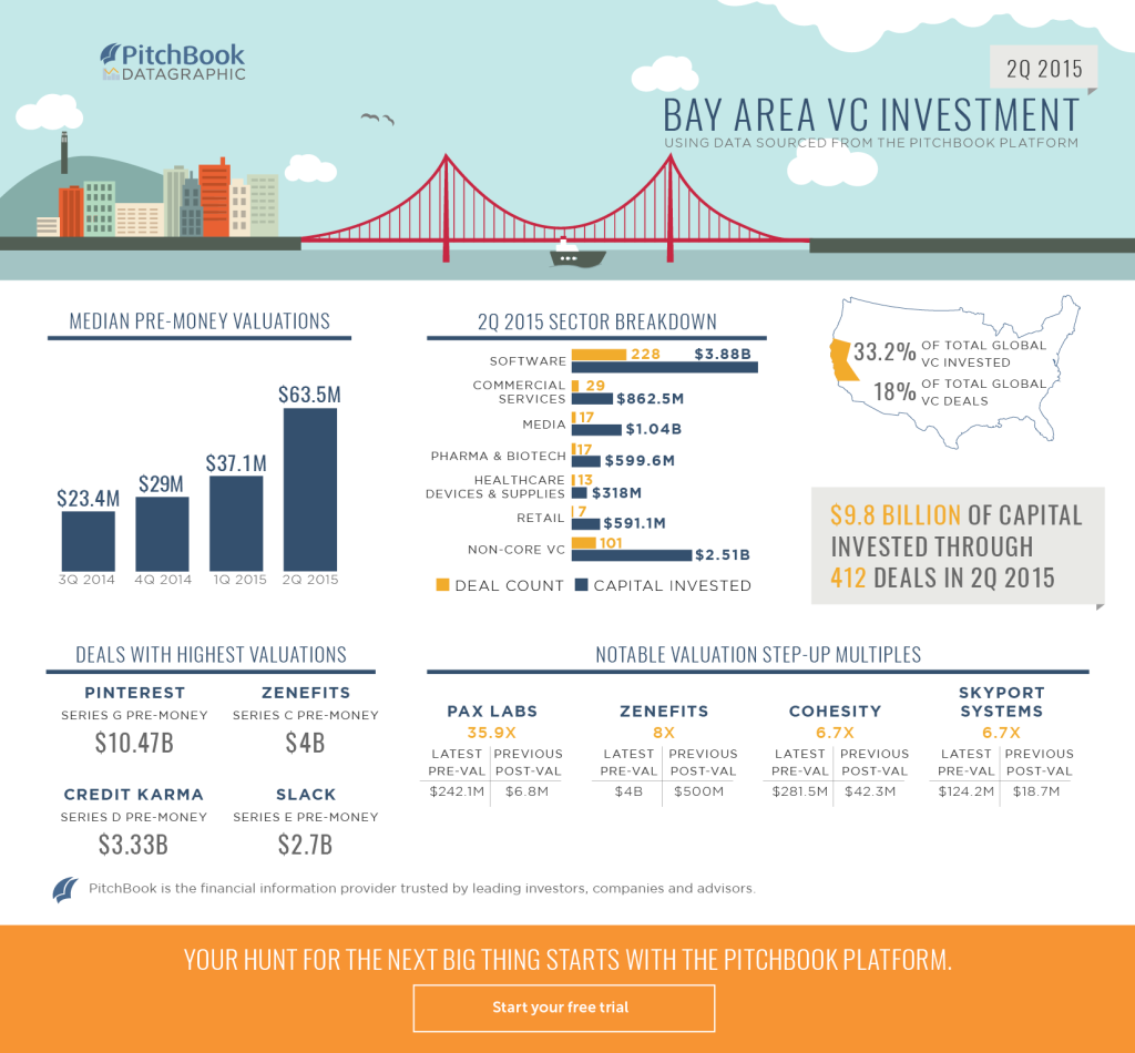 2Q 2015 VC Bay Area Recap