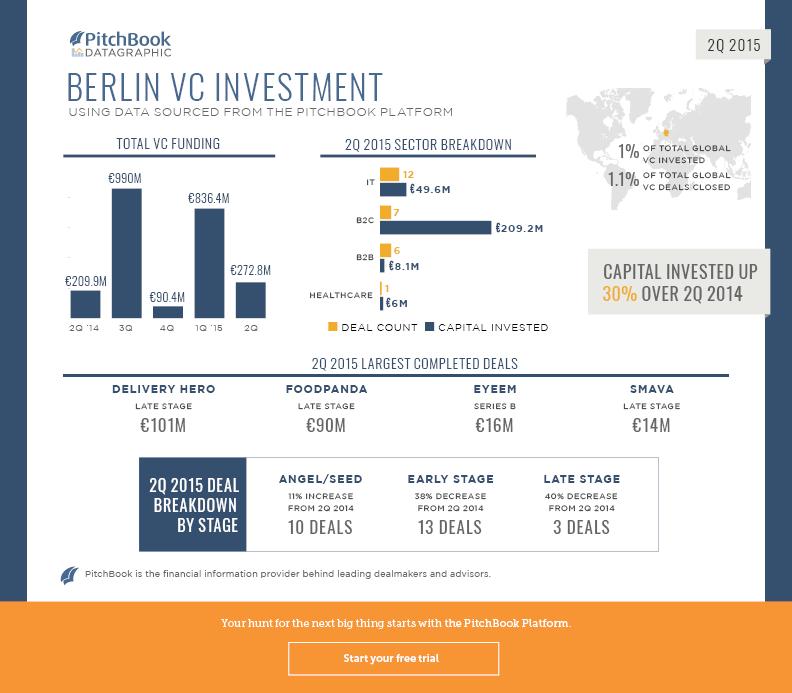 2Q 2015 VC Berlin Recap