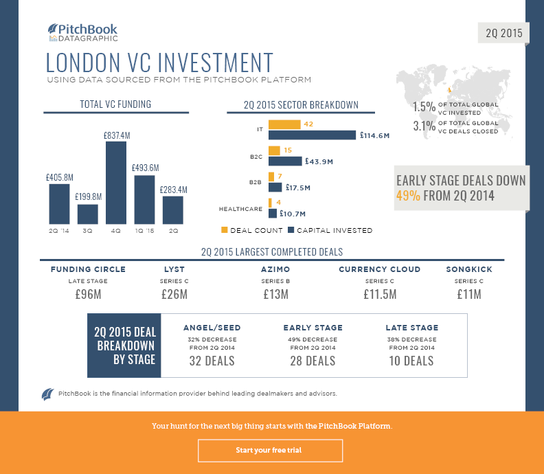 2Q 2015 VC London Recap