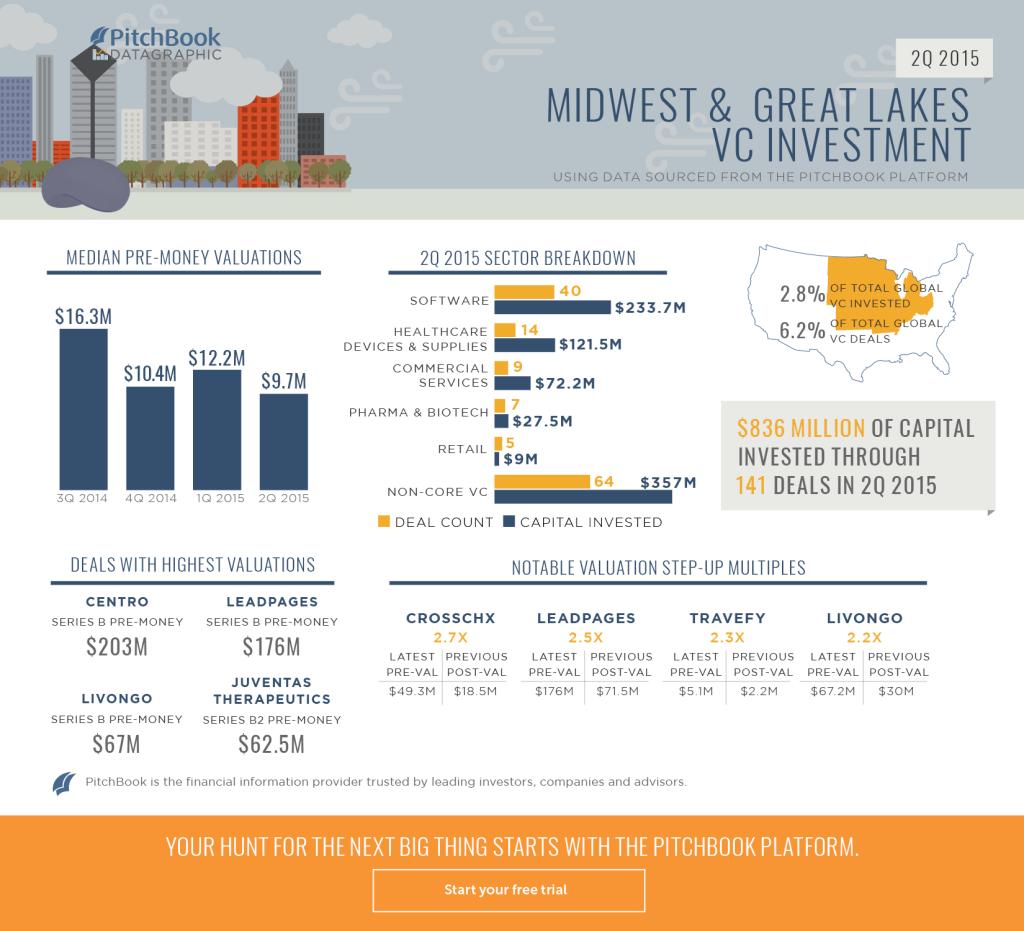 2Q 2015 VC Midwest Recap