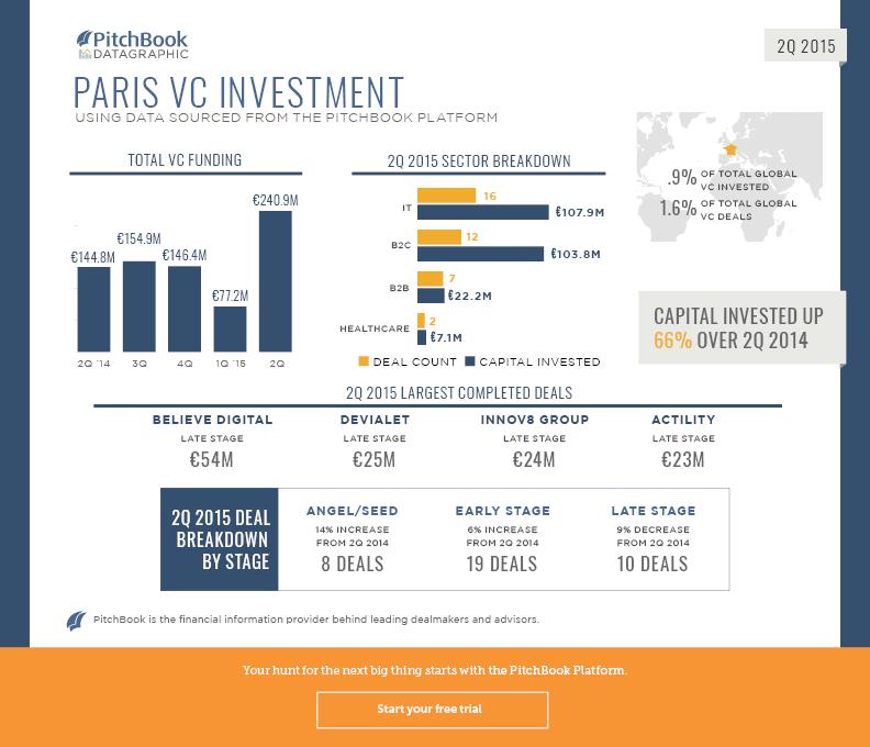 2Q 2015 VC Paris Recap