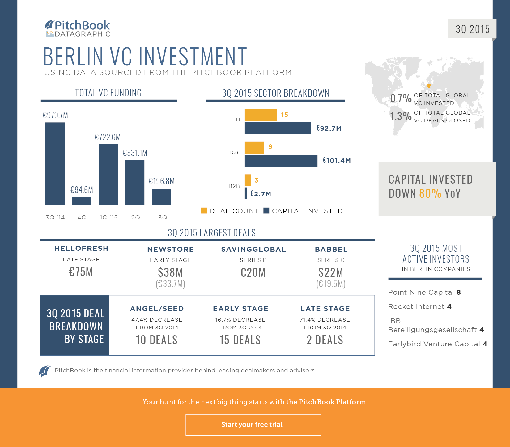 3Q 2015 Berlin Datagraphic