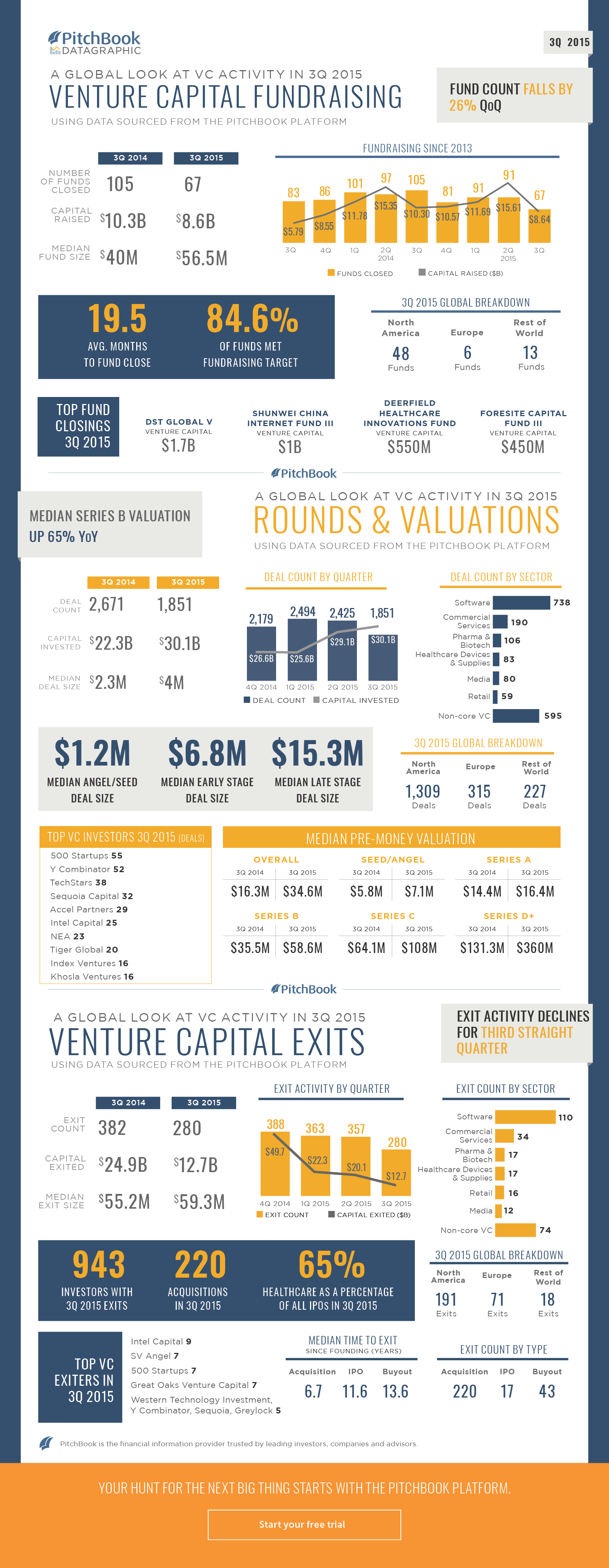 3Q 2015 EOQ Datagraphic - VC