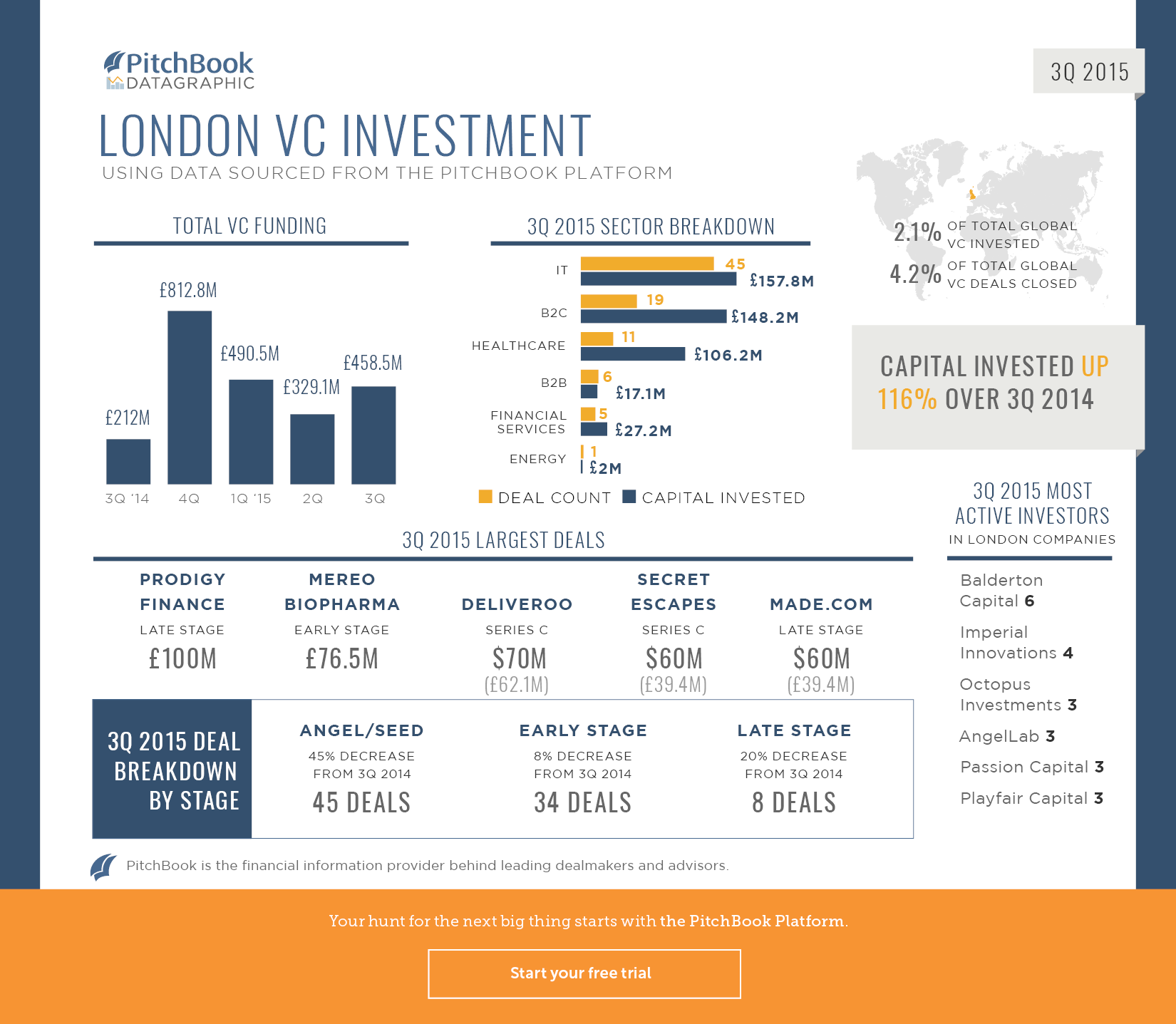 3Q 2015 London Datagraphic